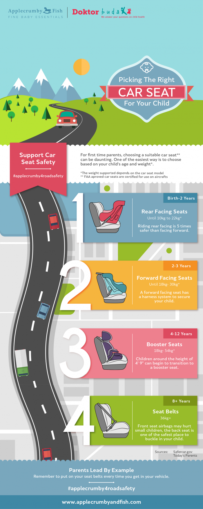 ApplecrumbyandFish and doktorbudak CarSeat Infographic